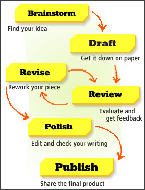 Stages academic writing process